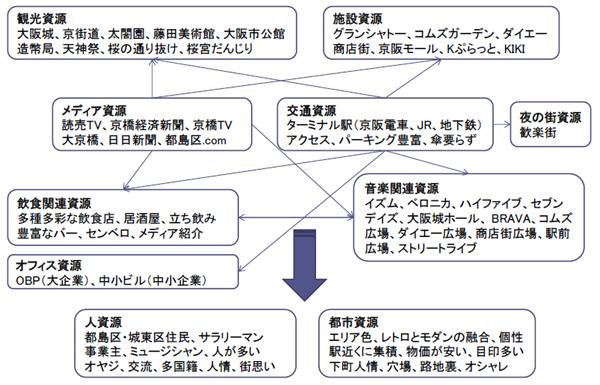 京橋の地域資源分析